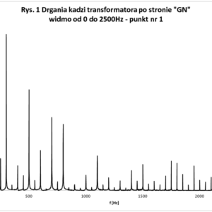 drgania_kadzi_transformatora